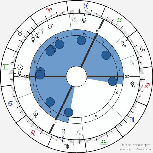 Nathan Hale wikipedia, horoscope, astrology, instagram