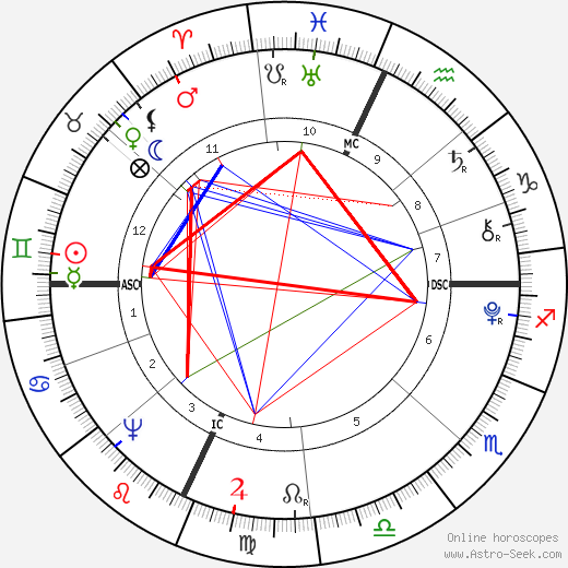 Nathan Hale birth chart, Nathan Hale astro natal horoscope, astrology