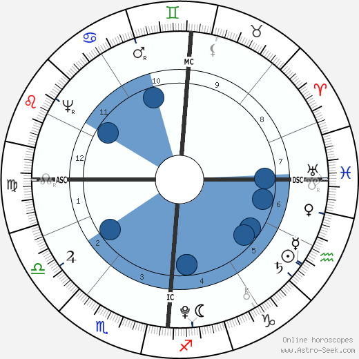 Wolfgang Amadeus Mozart horoscope, astrology, sign, zodiac, date of birth, instagram
