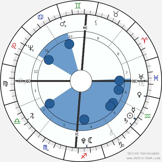 Wolfgang Amadeus Mozart wikipedia, horoscope, astrology, instagram