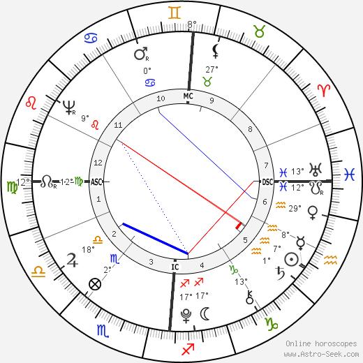 Wolfgang Amadeus Mozart birth chart, biography, wikipedia 2019, 2020