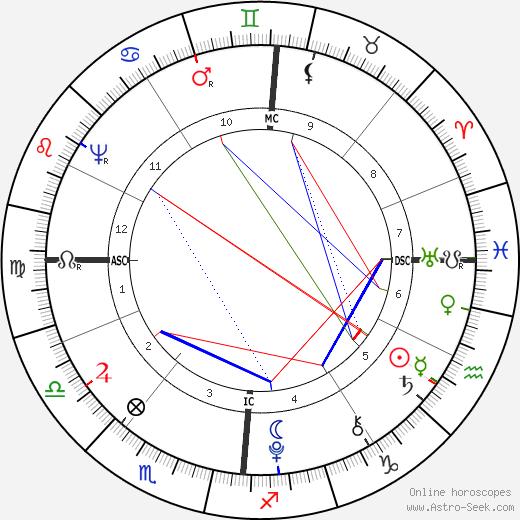 Wolfgang Amadeus Mozart astro natal birth chart, Wolfgang Amadeus Mozart horoscope, astrology