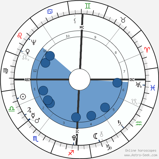 Charles Perceval wikipedia, horoscope, astrology, instagram