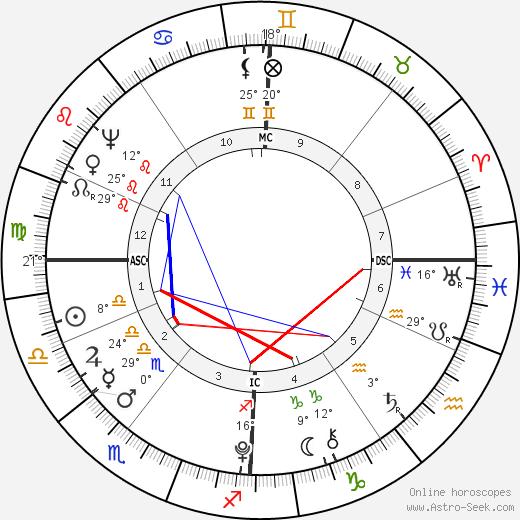 Charles Perceval birth chart, biography, wikipedia 2019, 2020