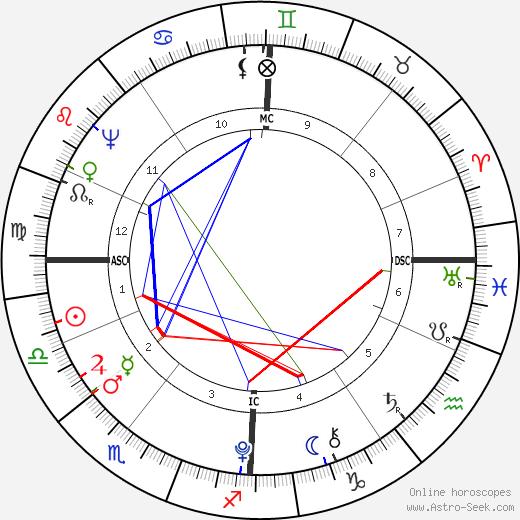 Charles Perceval astro natal birth chart, Charles Perceval horoscope, astrology