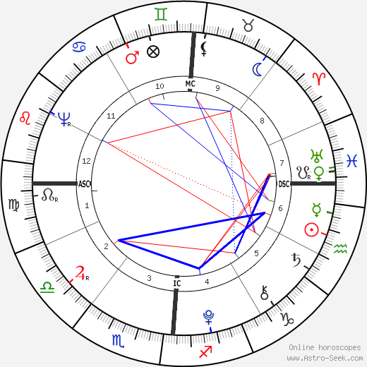Aaron Burr birth chart, Aaron Burr astro natal horoscope, astrology