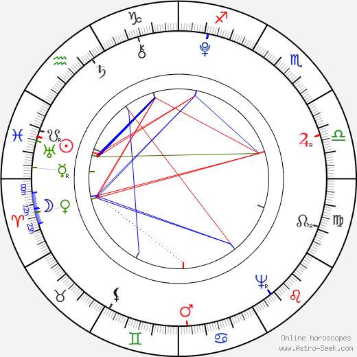 William Godwin birth chart, William Godwin astro natal horoscope, astrology