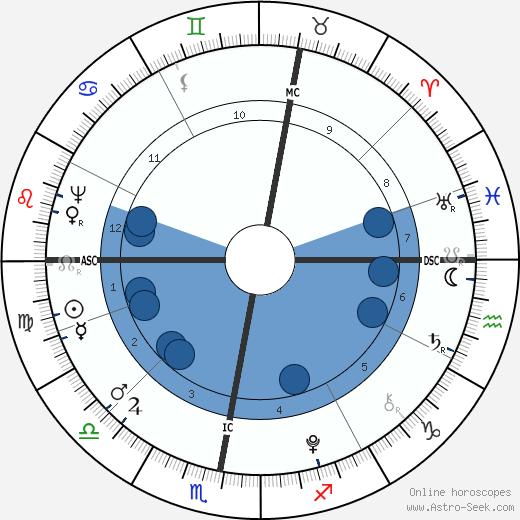 Willem Bilderdijk wikipedia, horoscope, astrology, instagram