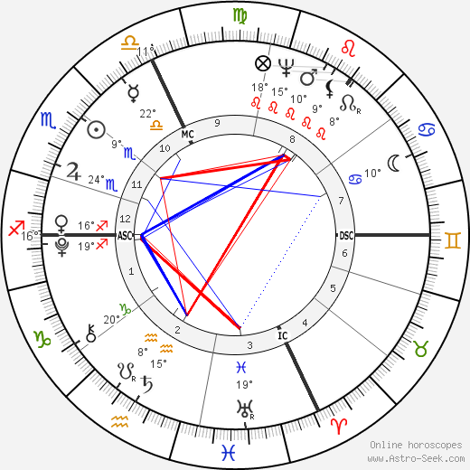 Antonio Canova birth chart, biography, wikipedia 2019, 2020