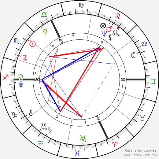 Antonio Canova astro natal birth chart, Antonio Canova horoscope, astrology