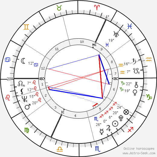 William Blake birth chart, biography, wikipedia 2019, 2020