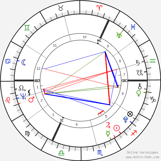 William Blake astro natal birth chart, William Blake horoscope, astrology