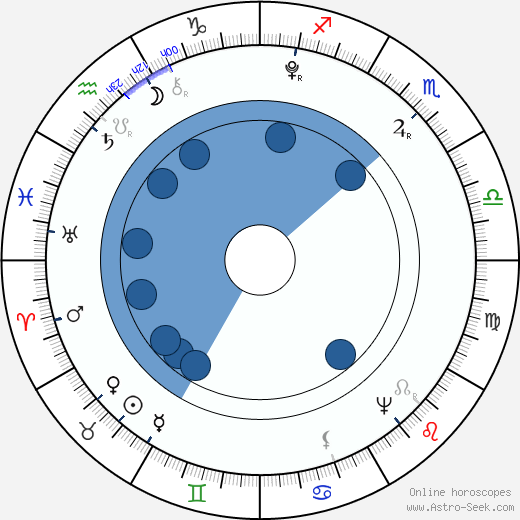 Wojciech Bogusławski wikipedia, horoscope, astrology, instagram