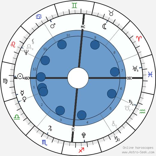 Karl August von Sachsen-Weimar wikipedia, horoscope, astrology, instagram