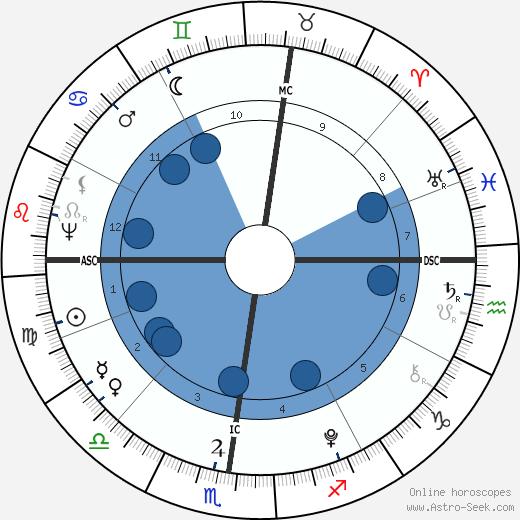 Lafayette wikipedia, horoscope, astrology, instagram