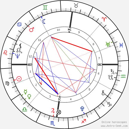 Лафайет (значения) Lafayette день рождения гороскоп, Lafayette Натальная карта онлайн