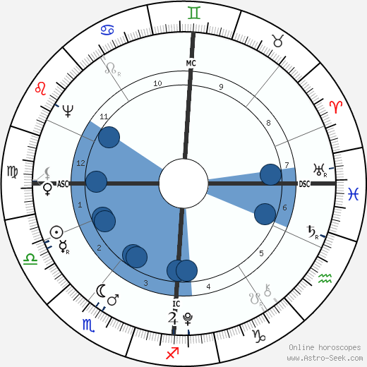 August Lafontaine wikipedia, horoscope, astrology, instagram