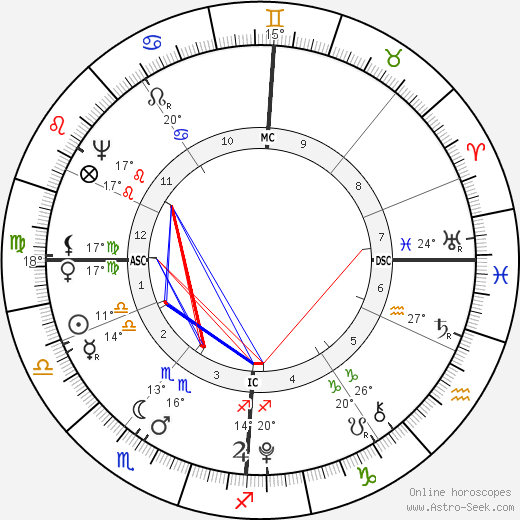 August Lafontaine birth chart, biography, wikipedia 2019, 2020