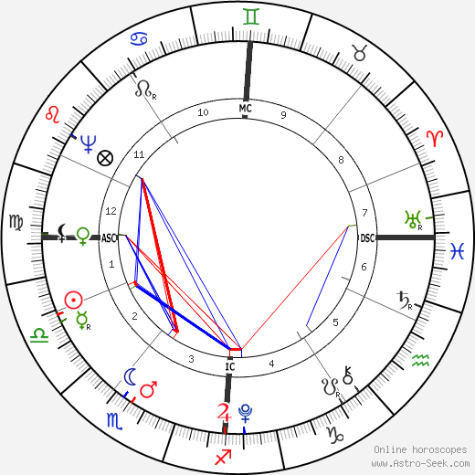 August Lafontaine birth chart, August Lafontaine astro natal horoscope, astrology