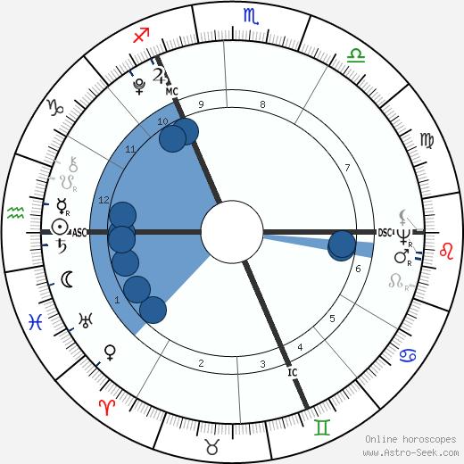 Richard Burke Jr. wikipedia, horoscope, astrology, instagram