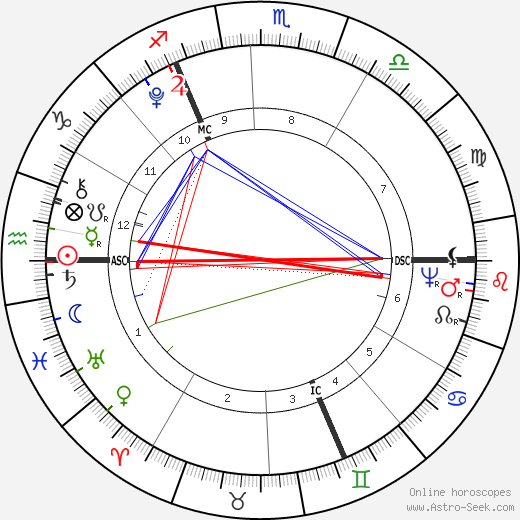 Richard Burke Jr. astro natal birth chart, Richard Burke Jr. horoscope, astrology