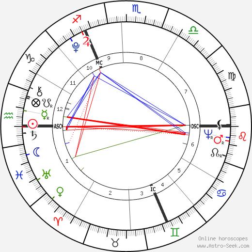 Richard Burke Jr. день рождения гороскоп, Richard Burke Jr. Натальная карта онлайн