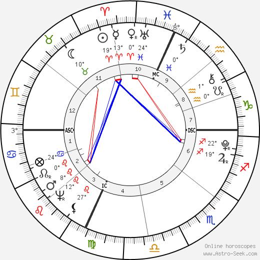Fisher Ames birth chart, biography, wikipedia 2018, 2019