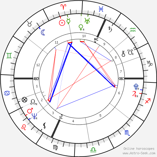 Fisher Ames astro natal birth chart, Fisher Ames horoscope, astrology