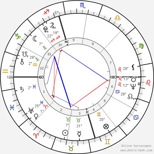 James Monroe birth chart, biography, wikipedia 2019, 2020