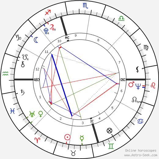 James Monroe astro natal birth chart, James Monroe horoscope, astrology