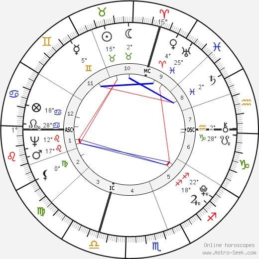 Andre Massena birth chart, biography, wikipedia 2019, 2020