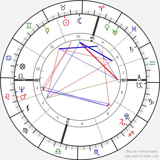 Andre Massena astro natal birth chart, Andre Massena horoscope, astrology