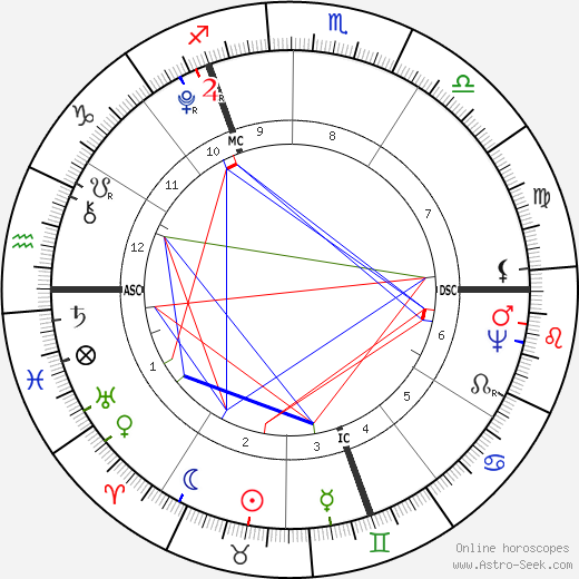 Maximilien Robespierre birth chart, Maximilien Robespierre astro natal horoscope, astrology