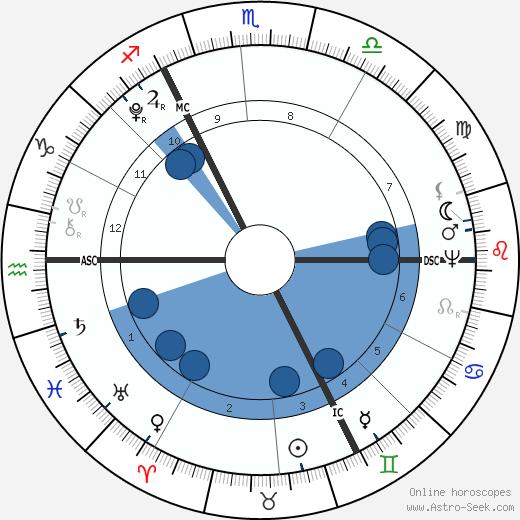 Thomas Taylor wikipedia, horoscope, astrology, instagram