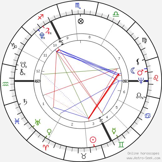 Thomas Taylor tema natale, oroscopo, Thomas Taylor oroscopi gratuiti, astrologia