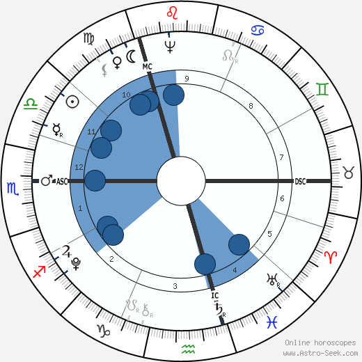 Horatio Nelson horoscope, astrology, sign, zodiac, date of birth, instagram