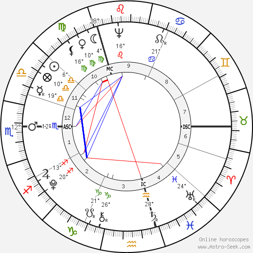 Horatio Nelson birth chart, biography, wikipedia 2019, 2020