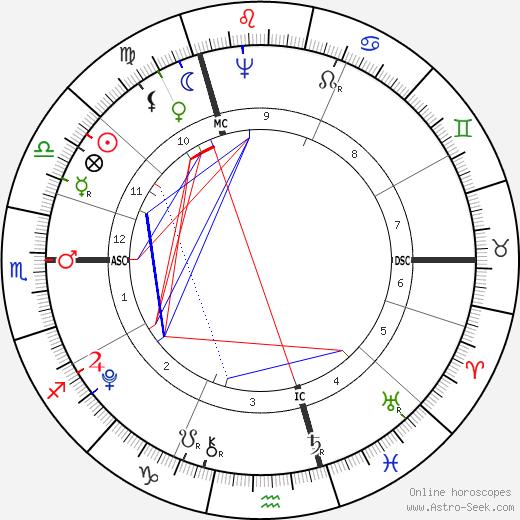 Горацио Нельсон Horatio Nelson день рождения гороскоп, Horatio Nelson Натальная карта онлайн