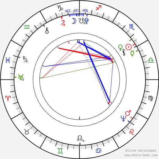 Жорж Жак Дантон Georges Danton день рождения гороскоп, Georges Danton Натальная карта онлайн