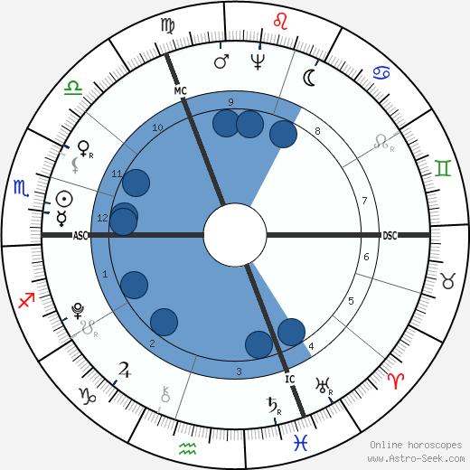 Friedrich von Schiller wikipedia, horoscope, astrology, instagram