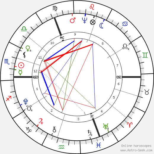 Friedrich von Schiller astro natal birth chart, Friedrich von Schiller horoscope, astrology