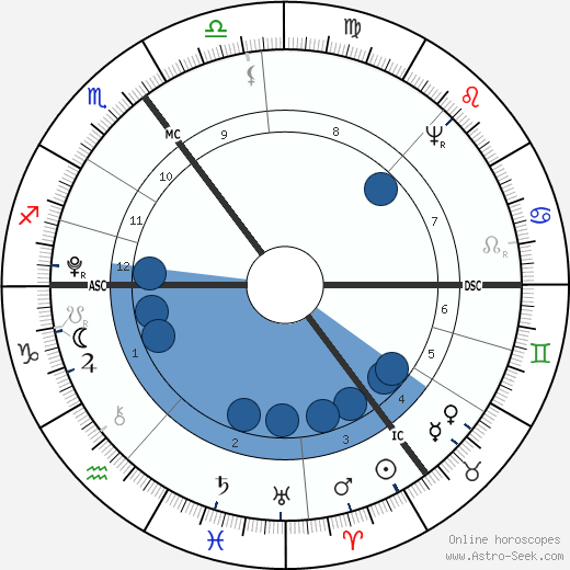 August Wilhelm Iffland horoscope, astrology, sign, zodiac, date of birth, instagram