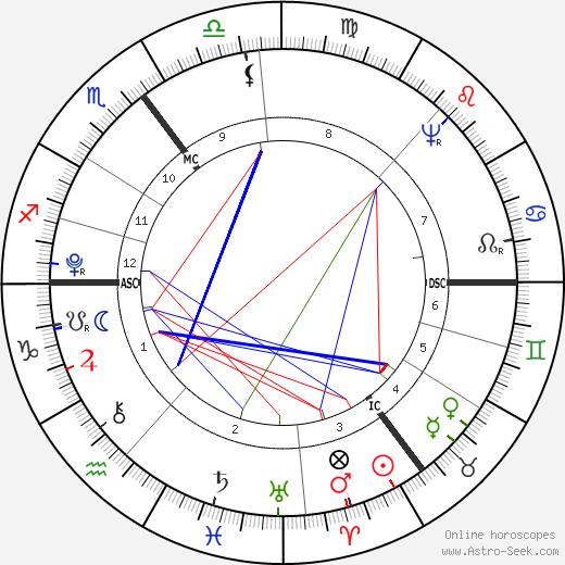 Август Вильгельм Иффланд August Wilhelm Iffland день рождения гороскоп, August Wilhelm Iffland Натальная карта онлайн