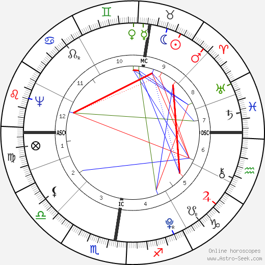 Mary Wollstonecraft birth chart, Mary Wollstonecraft astro natal horoscope, astrology