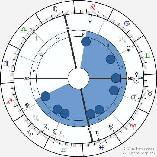 John Francis Mercer wikipedia, horoscope, astrology, instagram