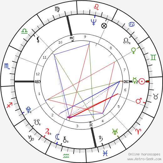 John Francis Mercer день рождения гороскоп, John Francis Mercer Натальная карта онлайн