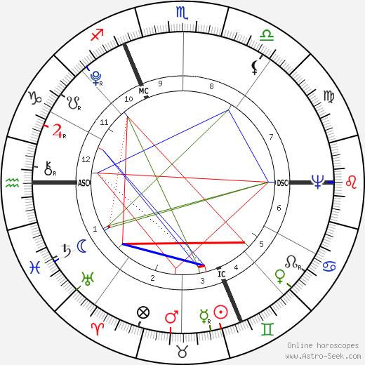 Жозеф Фуше Joseph Fouché день рождения гороскоп, Joseph Fouché Натальная карта онлайн