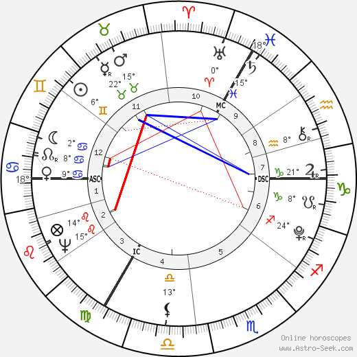 William Pitt the Younger birth chart, biography, wikipedia 2019, 2020