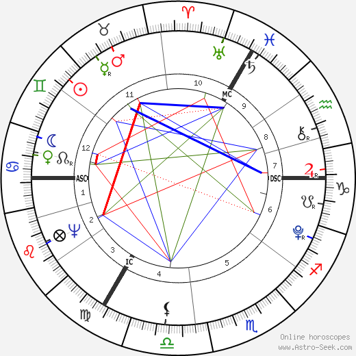 William Pitt the Younger birth chart, William Pitt the Younger astro natal horoscope, astrology