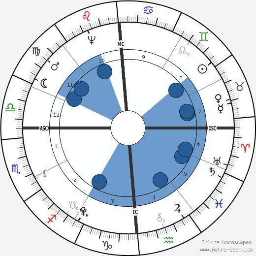 Abijah Cheever wikipedia, horoscope, astrology, instagram